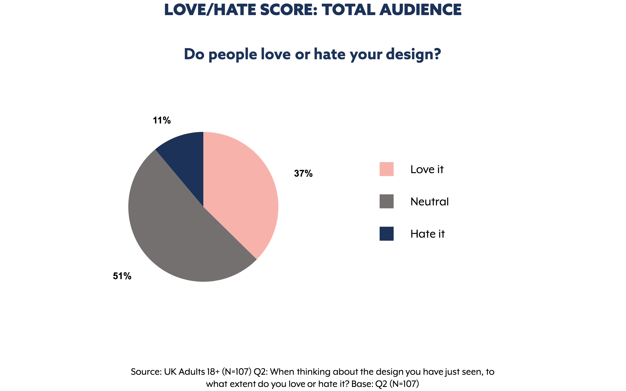 Love / Hate results for  John Lewis  ad. Graph extracted from The Nod App.