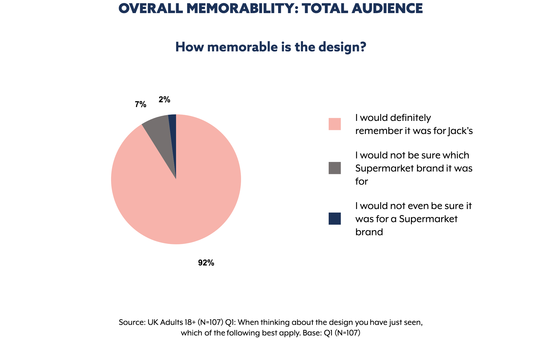 Memorability results for  Jack's  ad. Graph extracted from The Nod App.