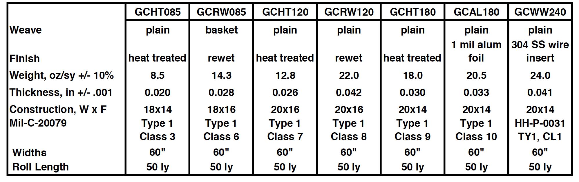 High Temperature Gas Cloth Chart