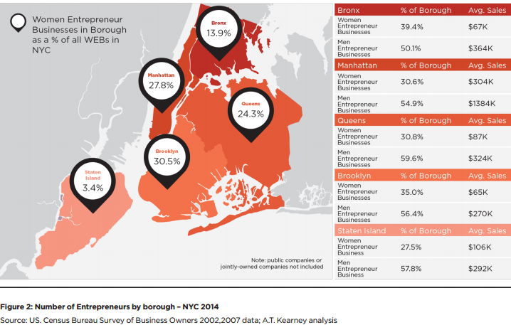 WENYC_State of Women Enterpreneurs in NYC.png