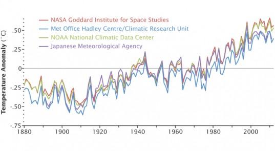 Global Warming Since 1880, Courtesy NASA
