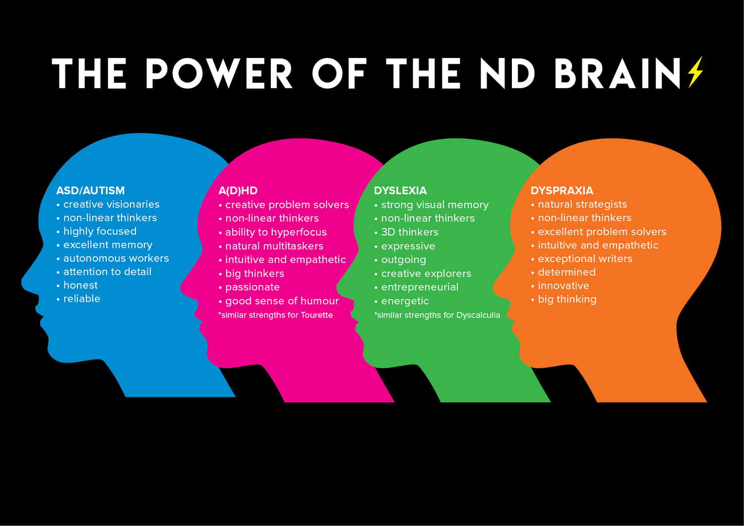 Lucy has come up with this innovative graphic, displaying all of the qualities of neurodiverse brain.  Source:  Lucy Hobbs - Passion Project