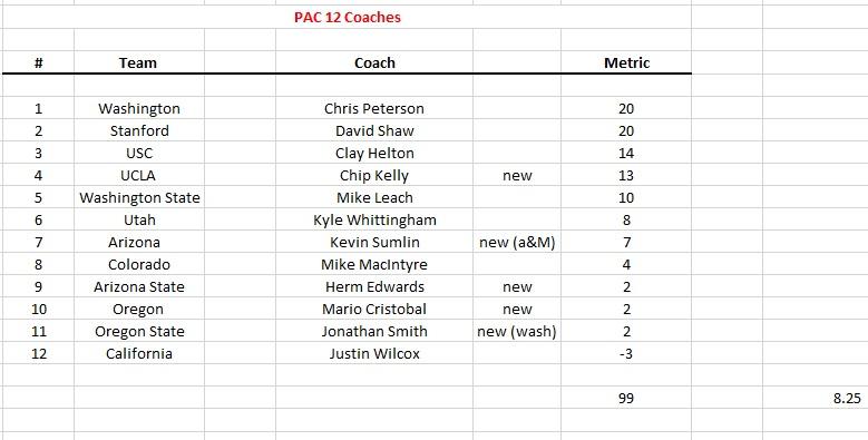 pac 12 coach.jpg