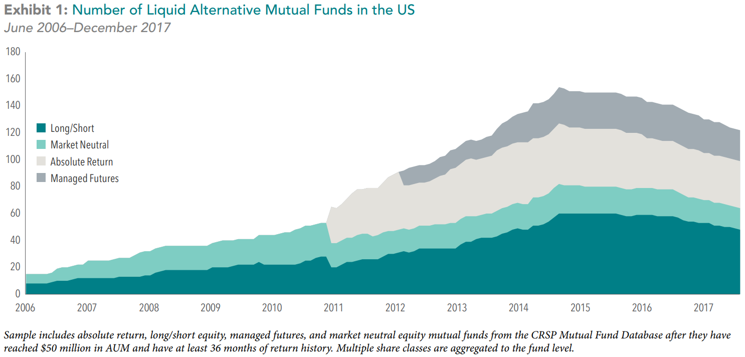 "Alternative Reality   ""Liquid Alternatives"" are a growing trend in the investment world, but are they worth all the rage?  Learn more about alternative investments here."