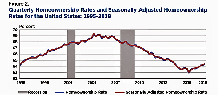 Source: U.S. Census Bureau, Current Population Survey/Housing Vacancy Survey, July 26, 2018; recession data from the National Bureau of Economic Research, www.nber.org.