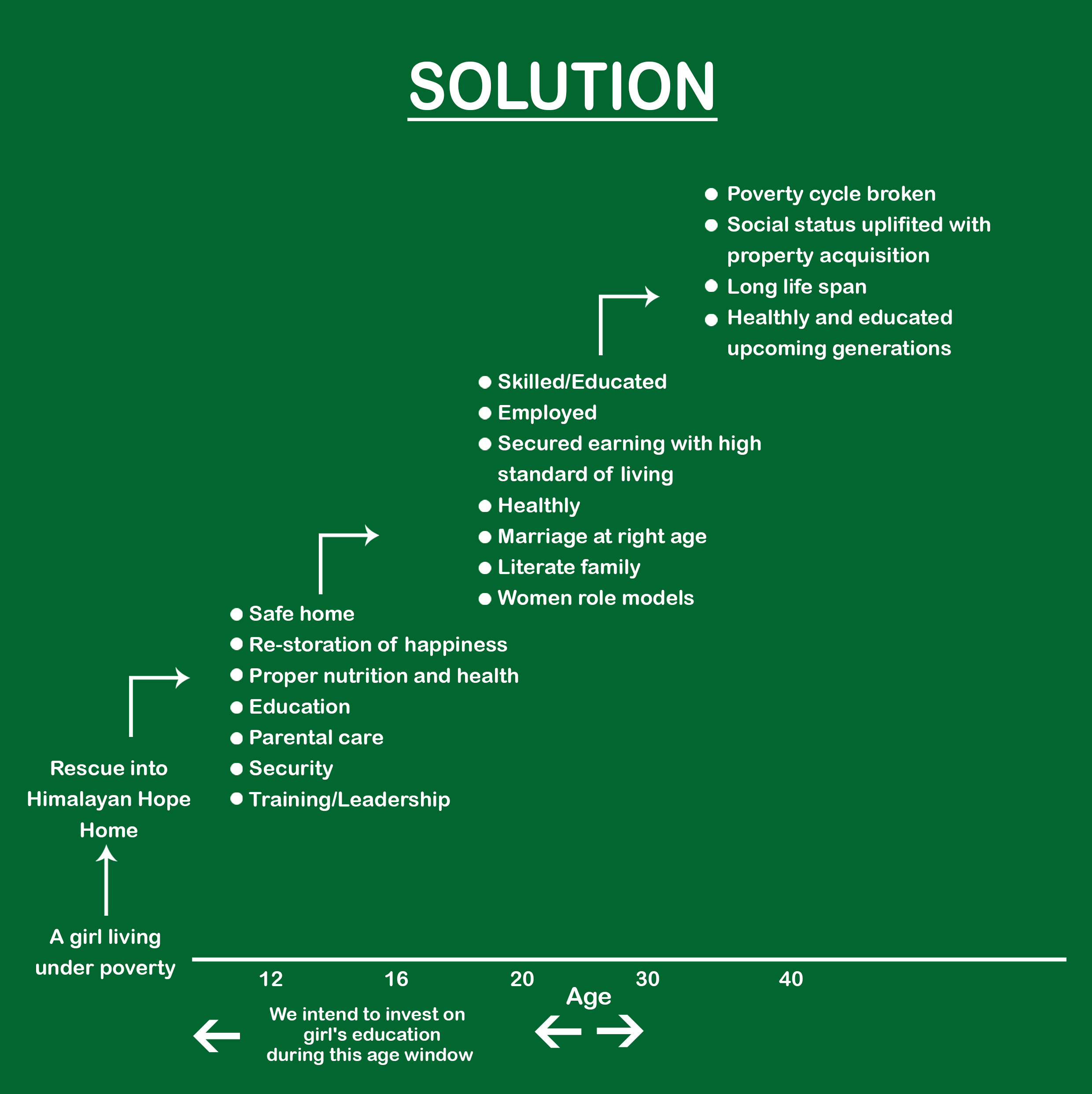 Solution Chart - CLICK TO ENLARGE