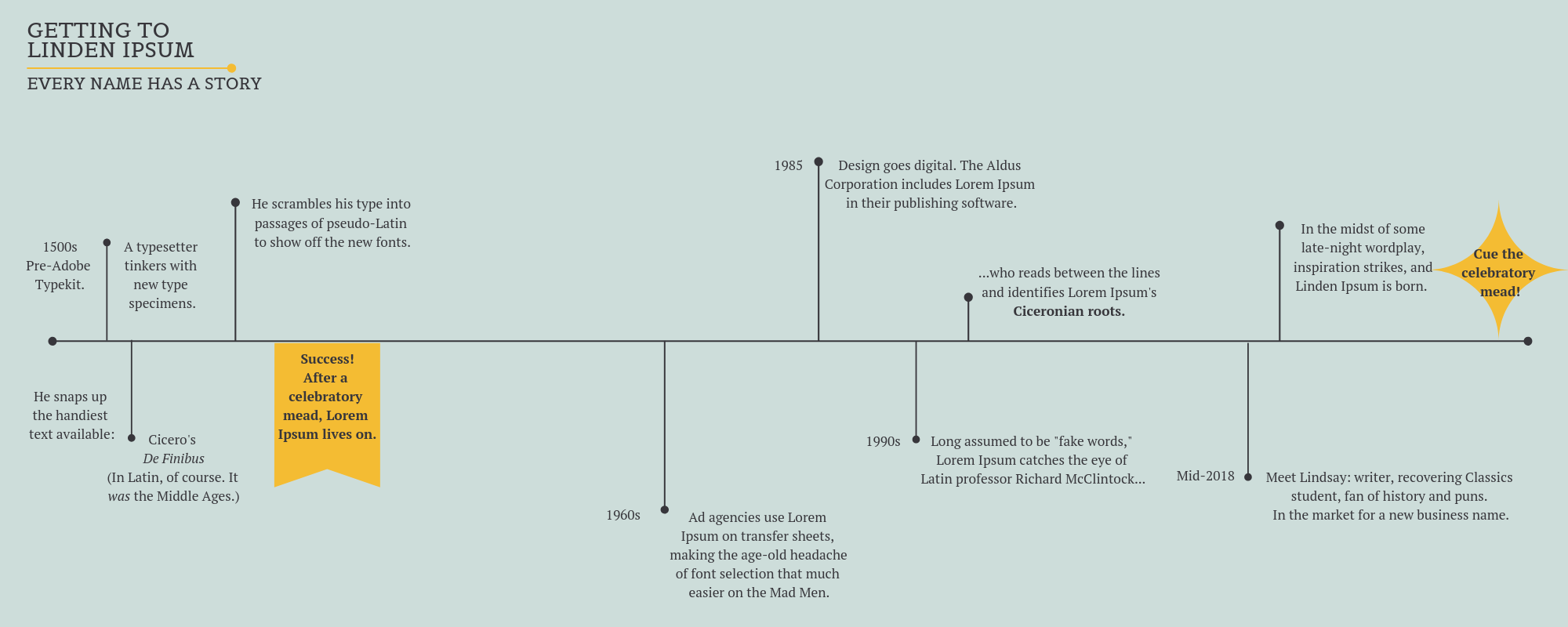 V.2- Bigger Text Copy of Linden Ipsum infographic (1).png
