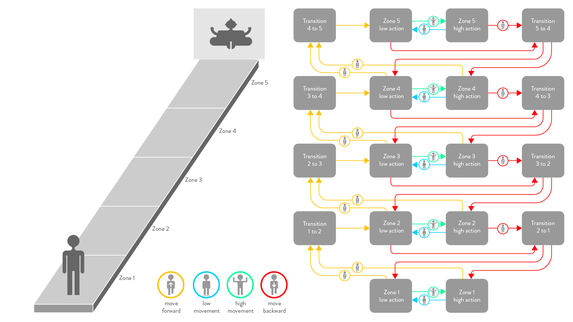 This diagram depicts the flow from one animation to the next depending on user actions. You can cross reference the labels on the chart to the animations to the left.
