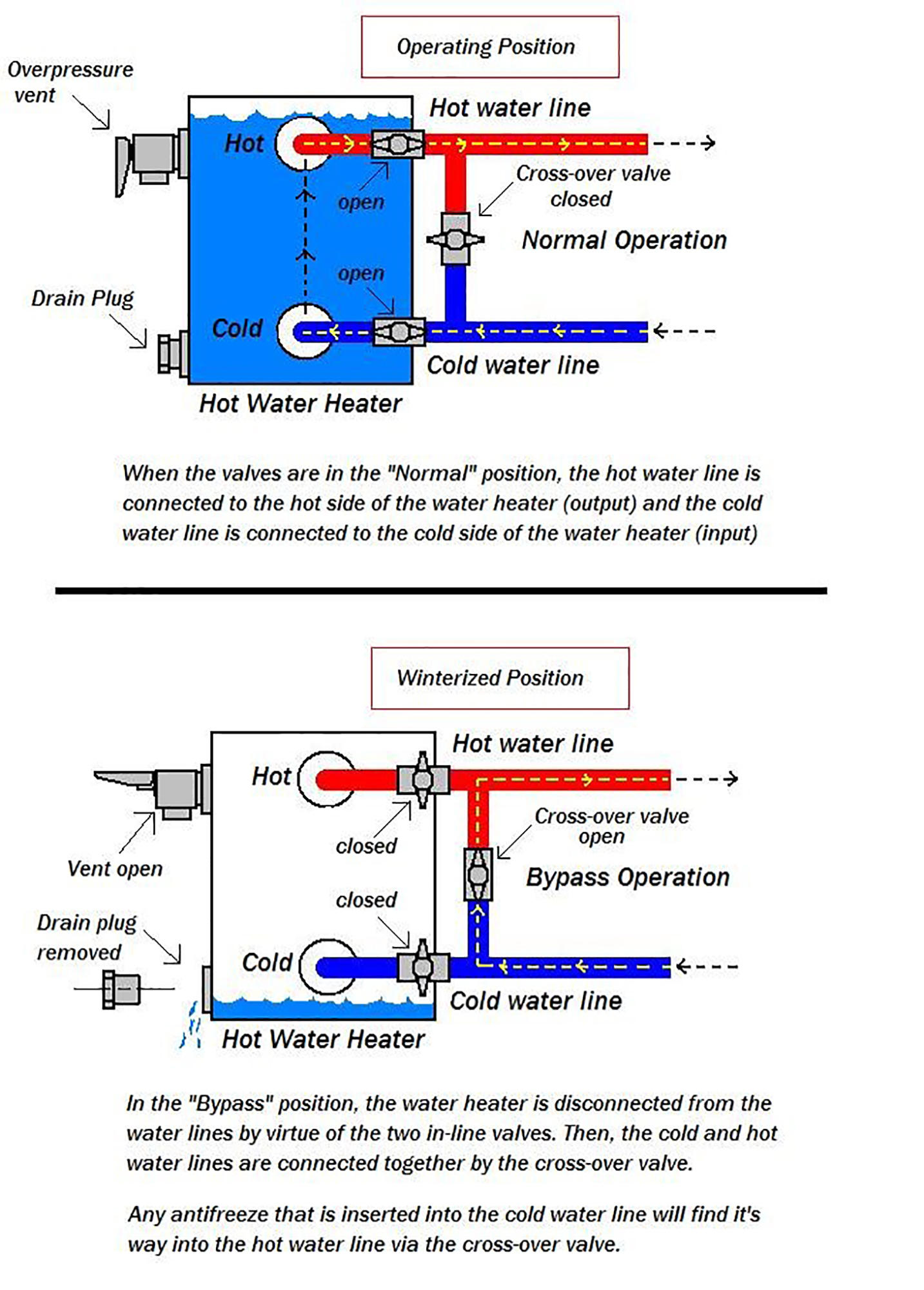 Forest River Water Heater Bypass Manual Guide