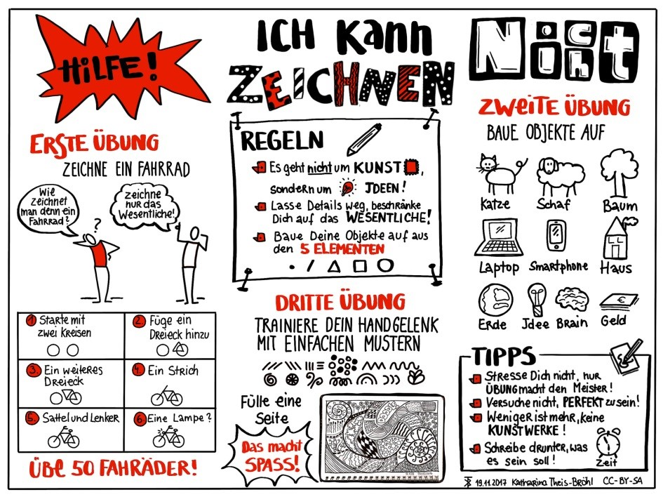 Fig. 3 Sketchnote by Katharina Theis-Bröhl summarizing the content of the first seminars.