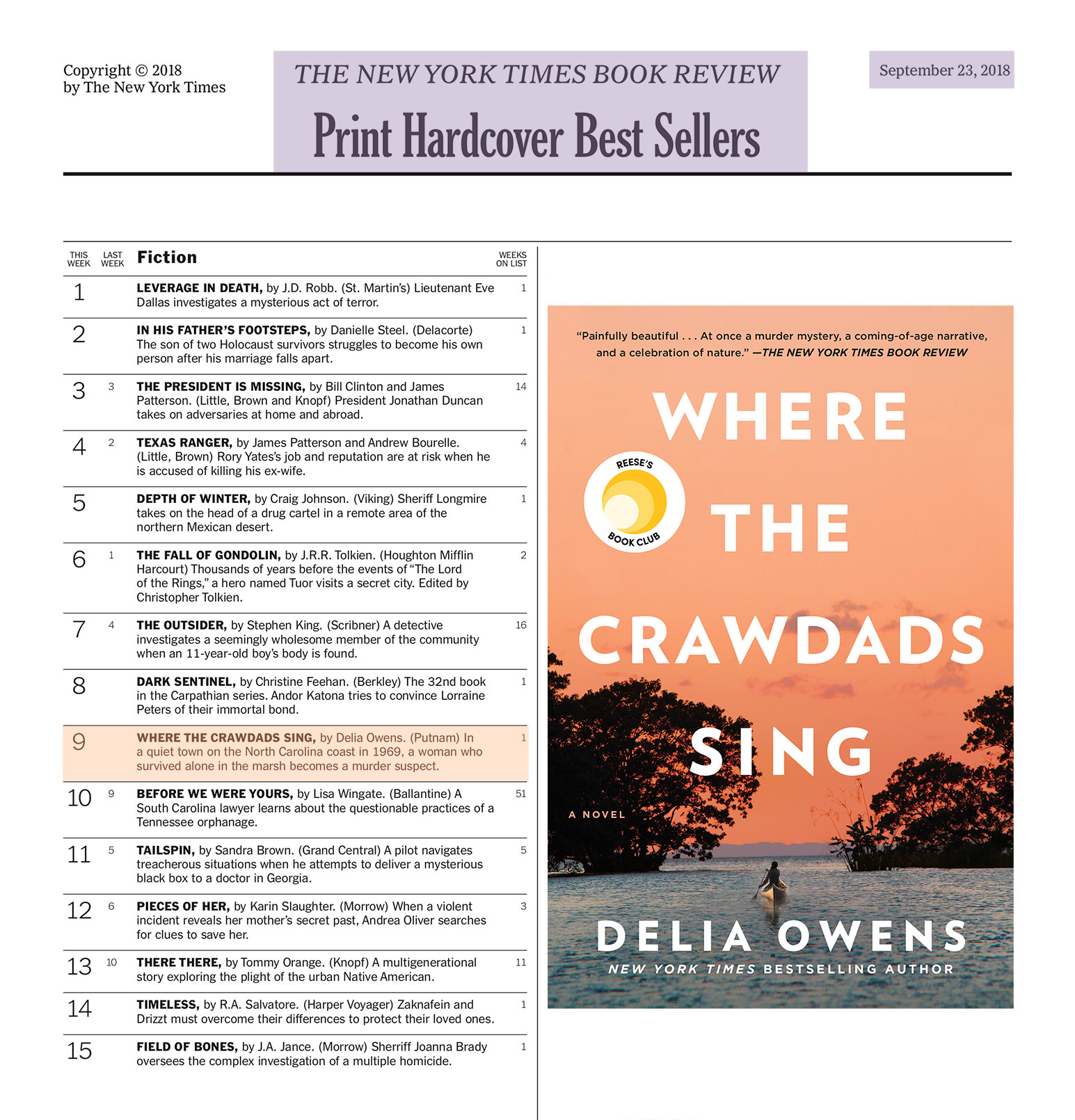 A version of this list appears in the September 23, 2018 issue of  The New York Times Book Review . Rankings reflect sales for the week ending September 8, 2018.