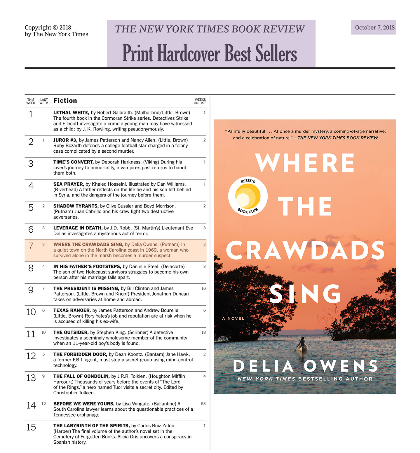 A version of this list appears in the October 7, 2018 issue of The New York Times Book Review. Rankings reflect sales for the week ending September 22, 2018.