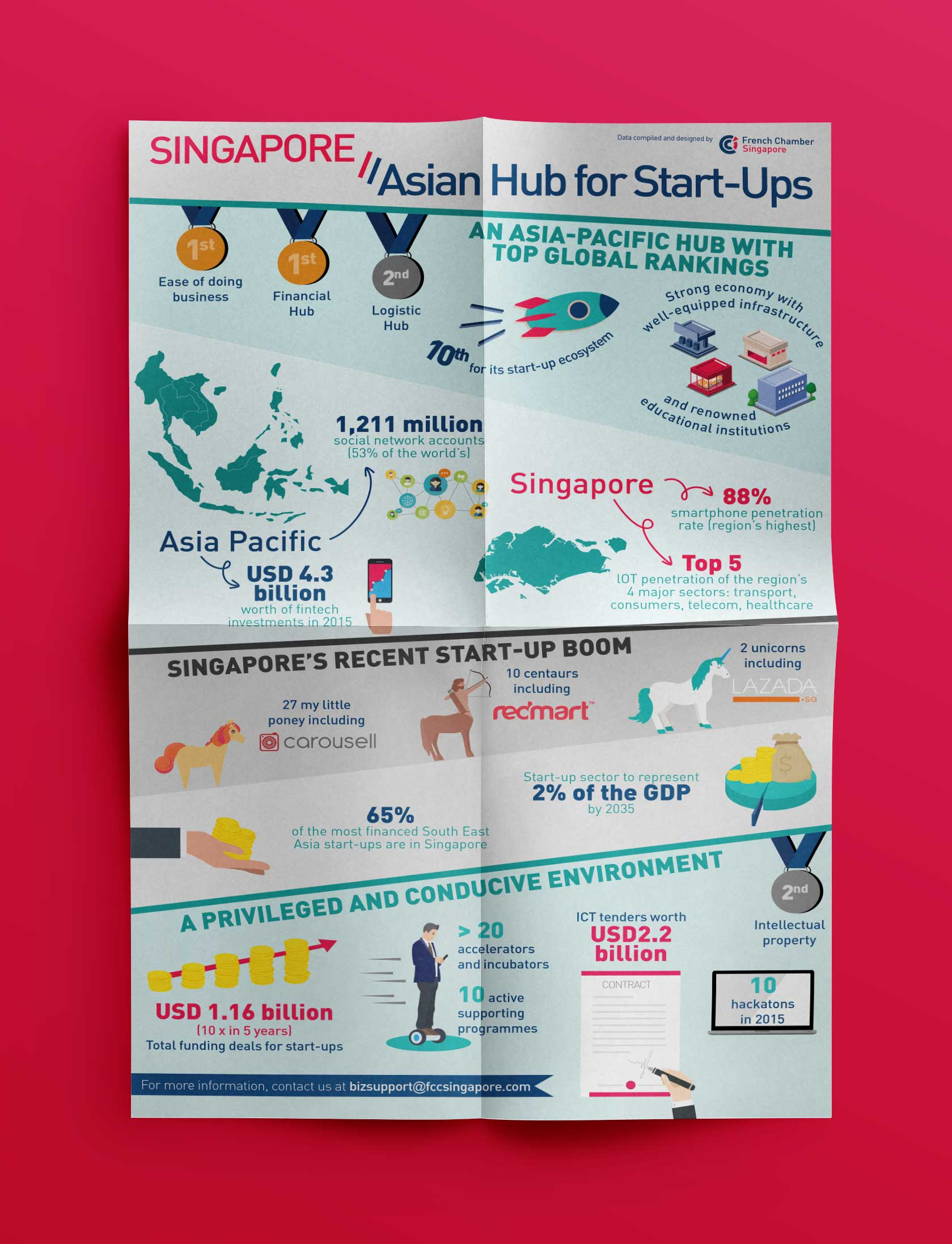 Infographic One-Pager  - Created to showcase Singapore's strengths as a hub for start-ups and to, therefore, put the Lion City on the radar of said (new and future) start-ups.