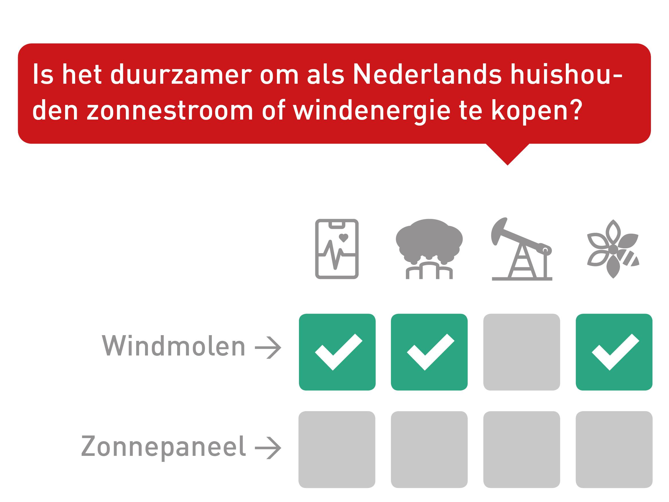 Vinkjestabel wind_zon.jpg