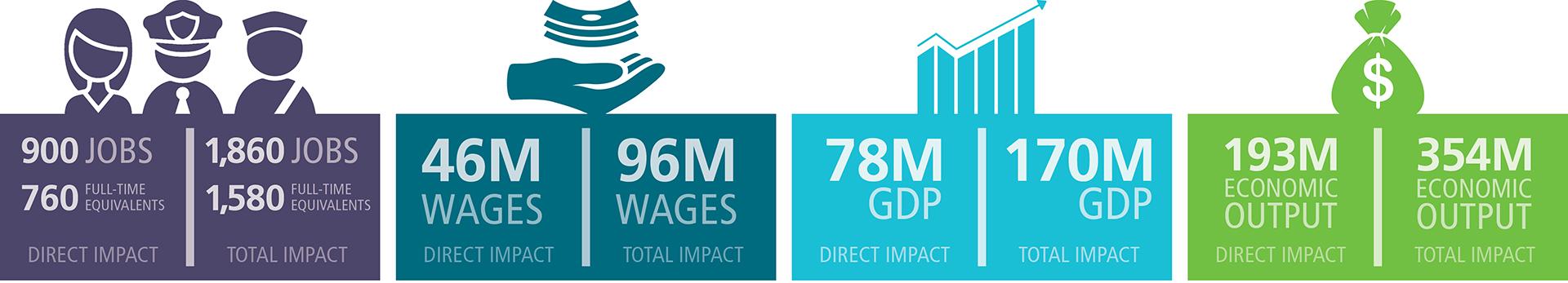 YMM-FactSheet-EconImpact2017-KeyFindings.jpg