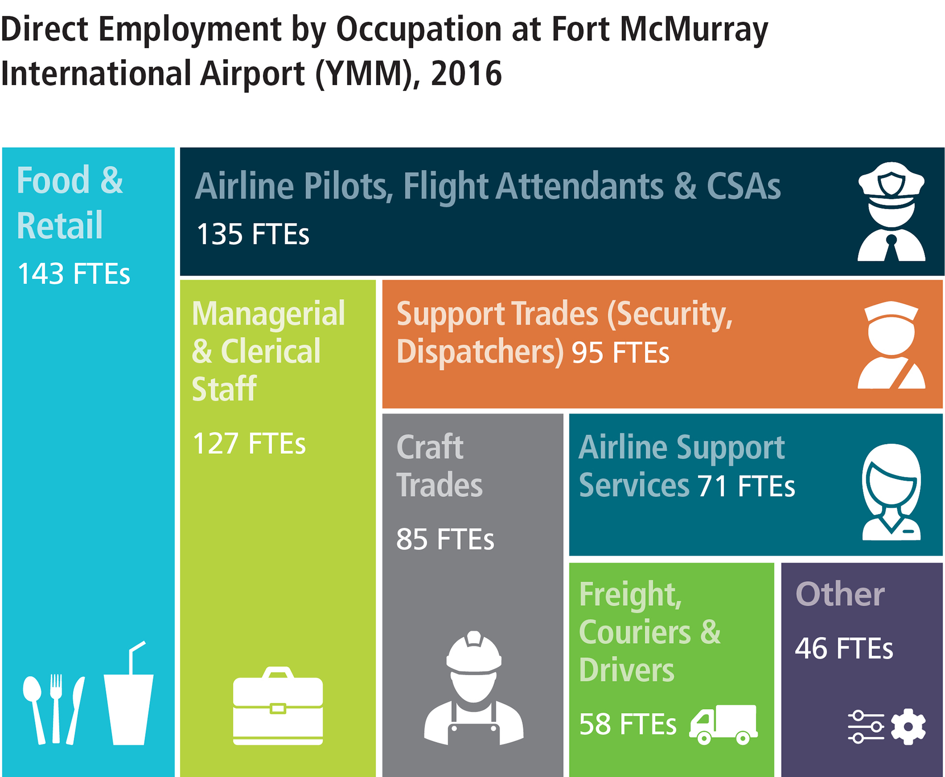 YMM-FactSheet-EconImpact2017-KeyFindings-Employment.jpg