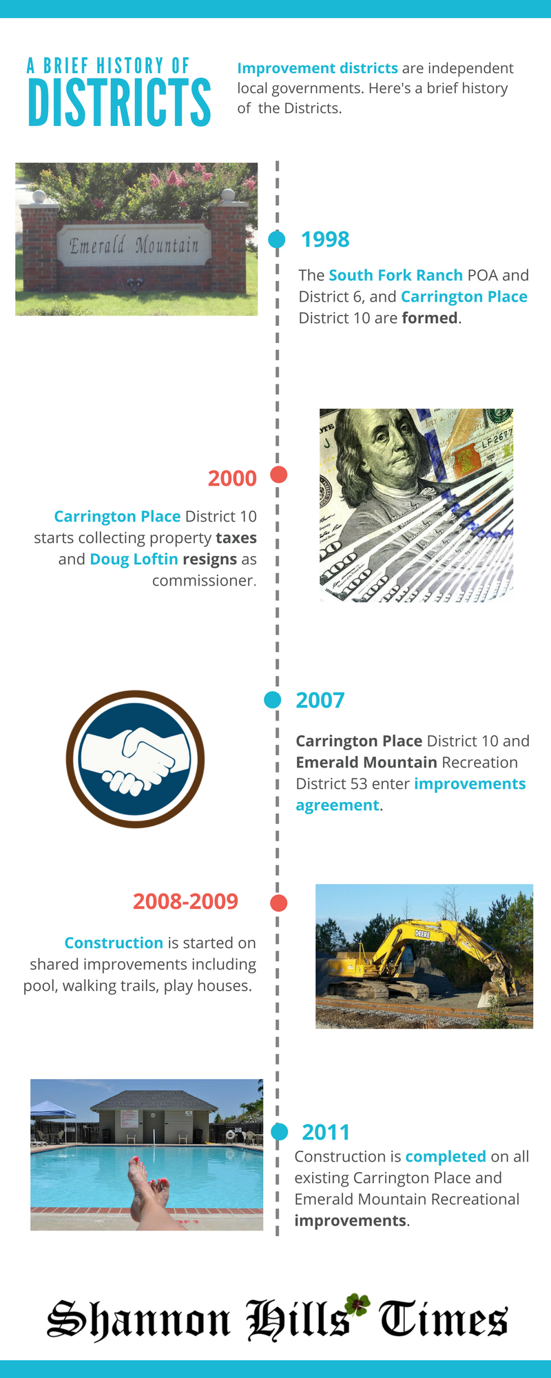 Shannon Hills Improvement Districts History