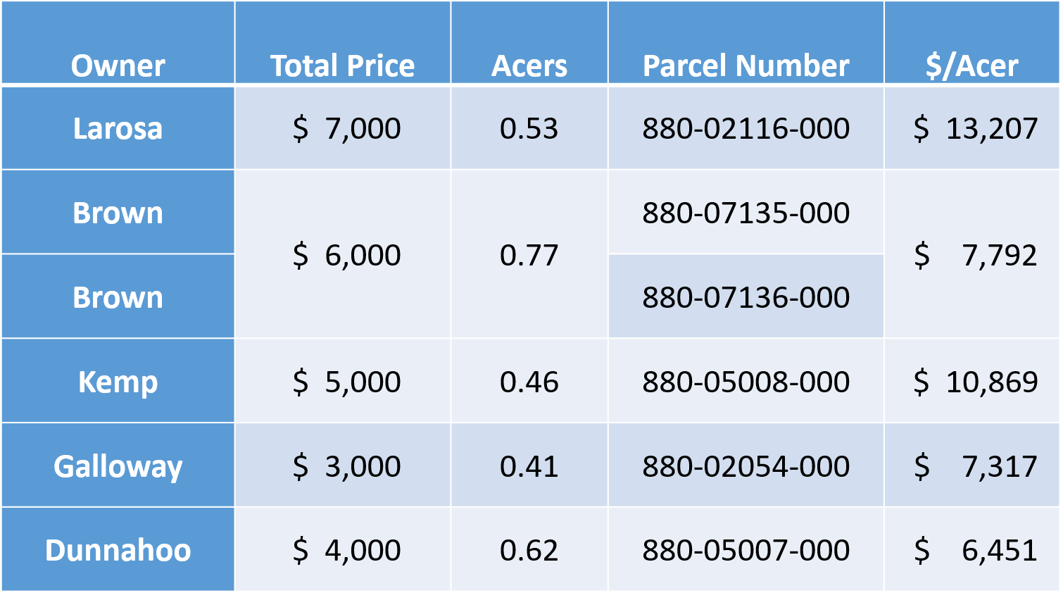 comparable Parcels to the Kemp property