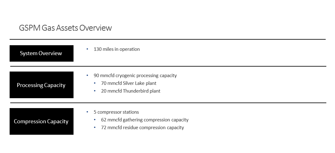 gas asset overview.png