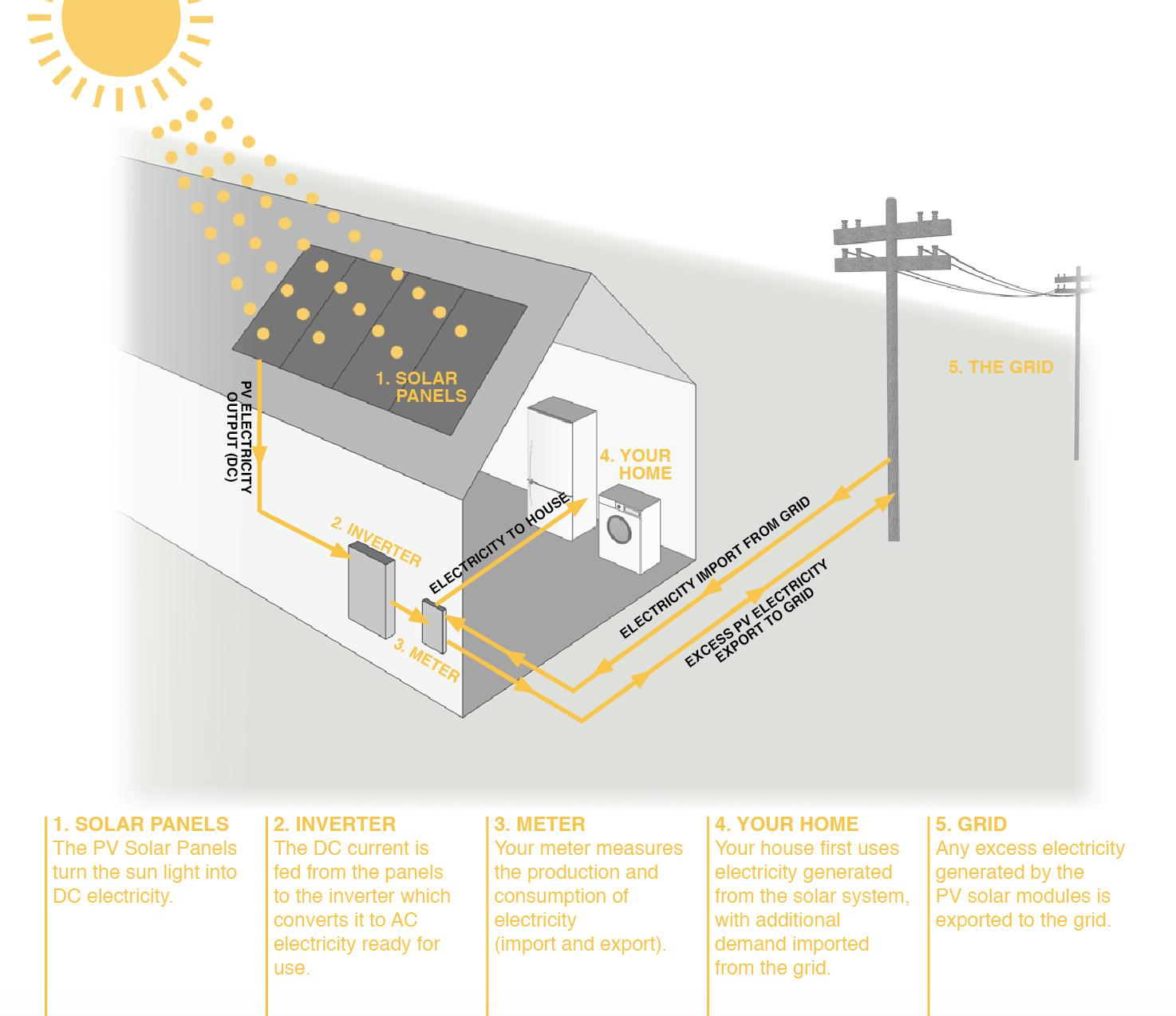How Does Solar Work Geelong Solar.png