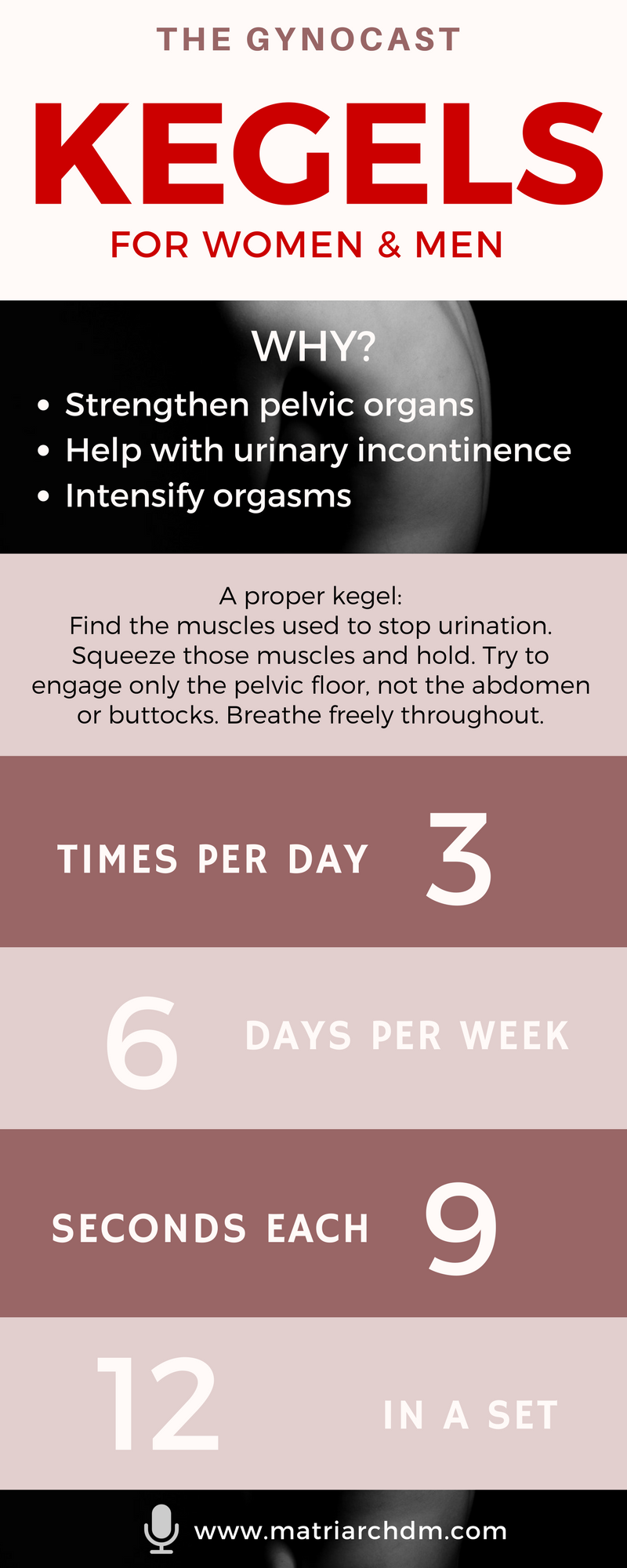 The Gynocast Kegels Infographic.png