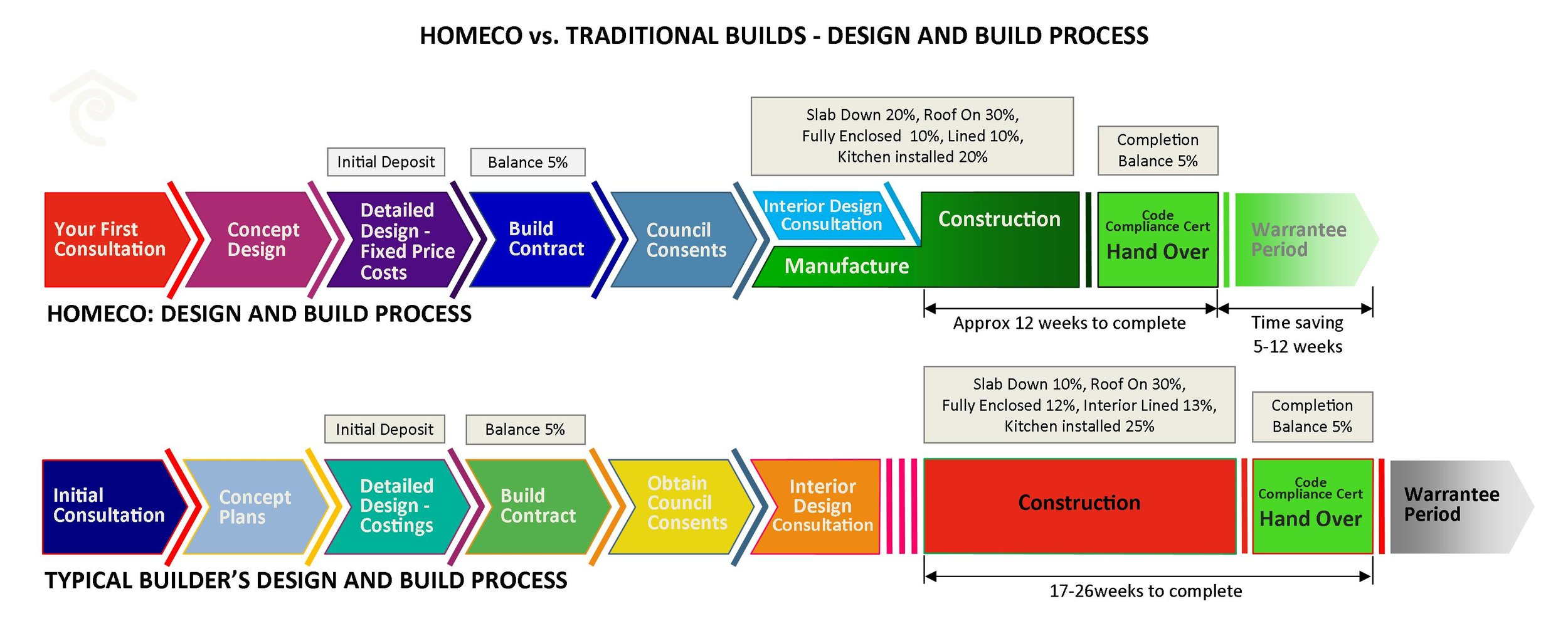 Homeco Building Process.jpg