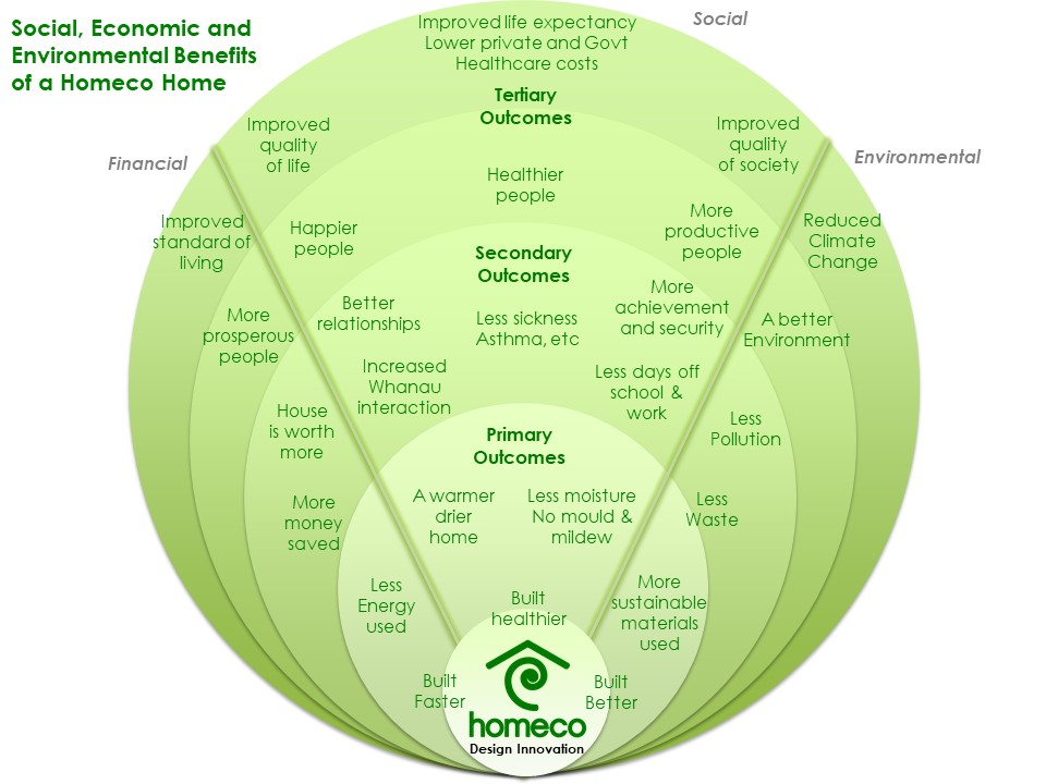 "With so many reasons why you should build a Homeco home, this Diagram provides a great overview of the ""big picture""."