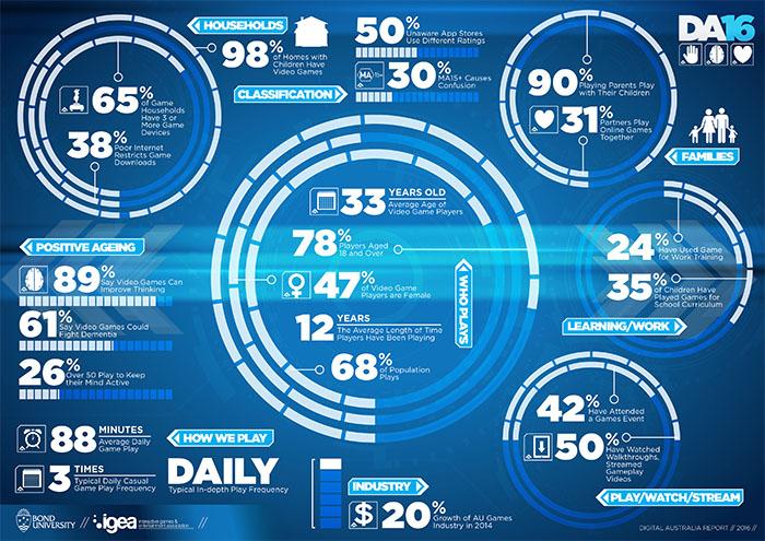 Source : Australian Digital Statistics 2016 (IGEA - Interactive Games & Entertainment Association)