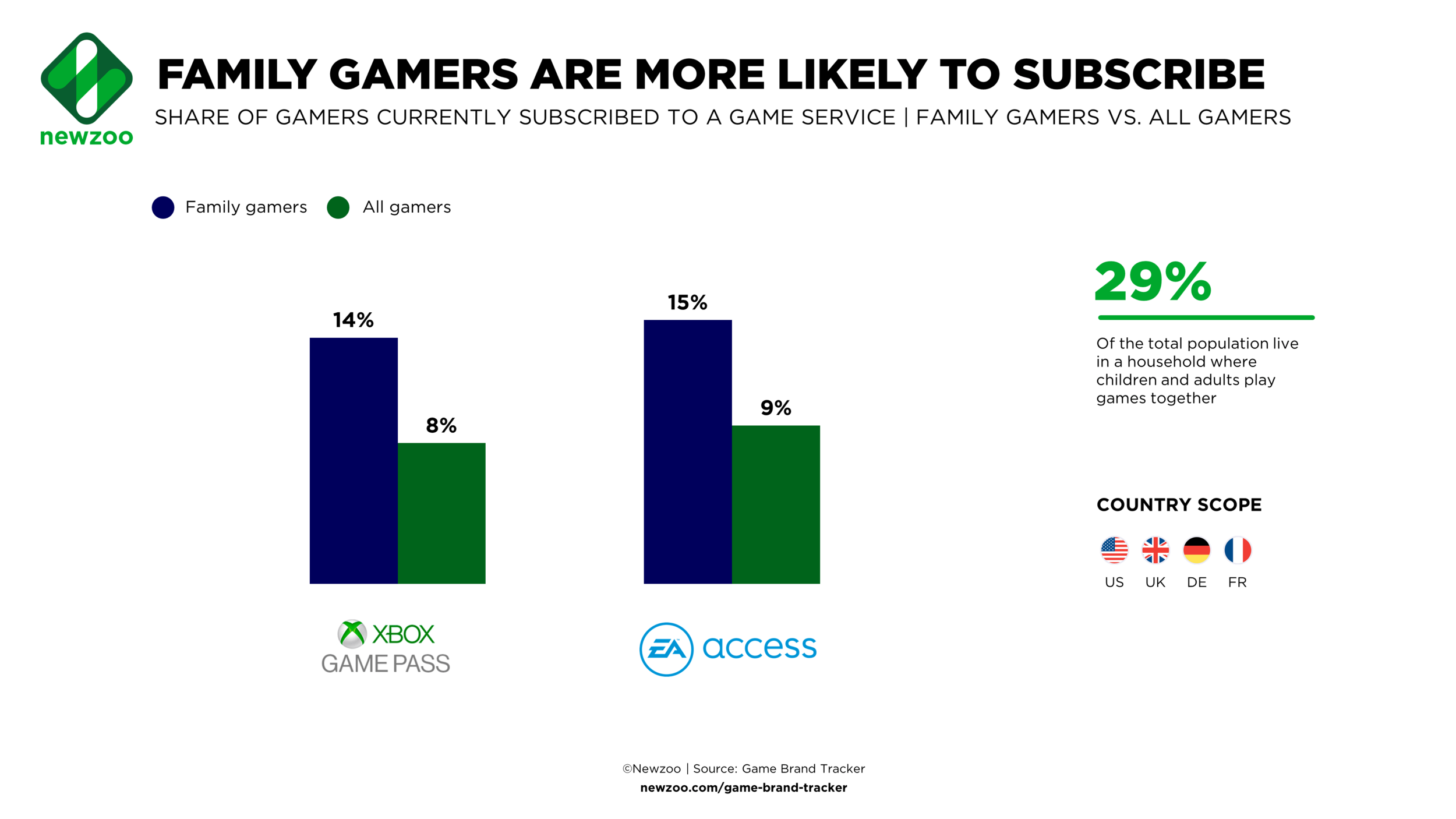 The Xbox Games Pass and EA Access Subscription services are much more popular with families.