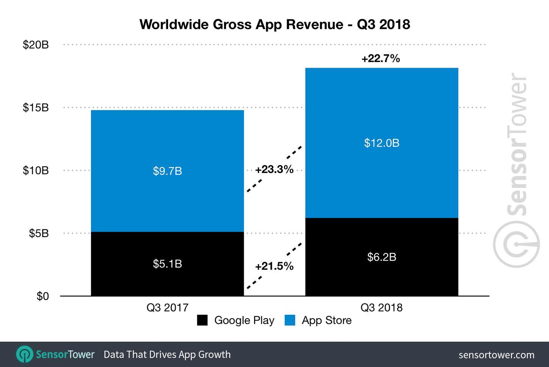 q3-2018-app-revenue-worldwide.png