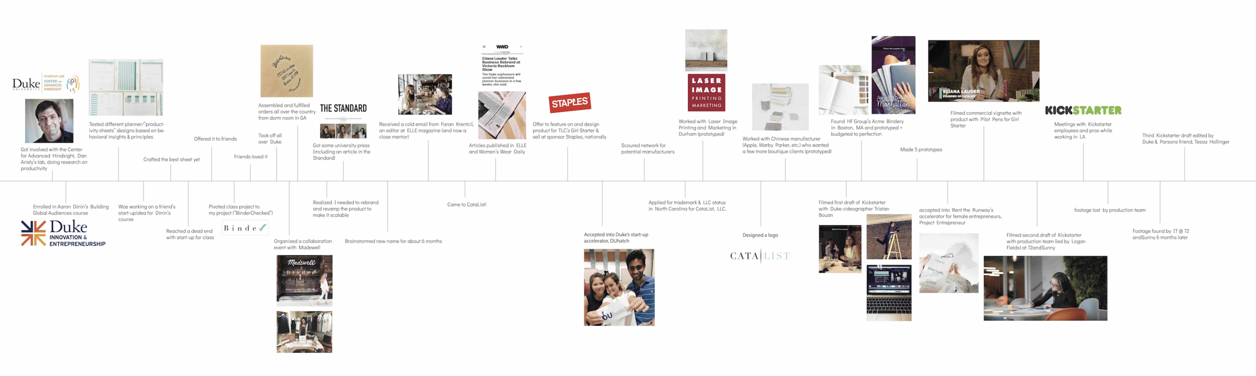 The timeline and progress of CataList as a company