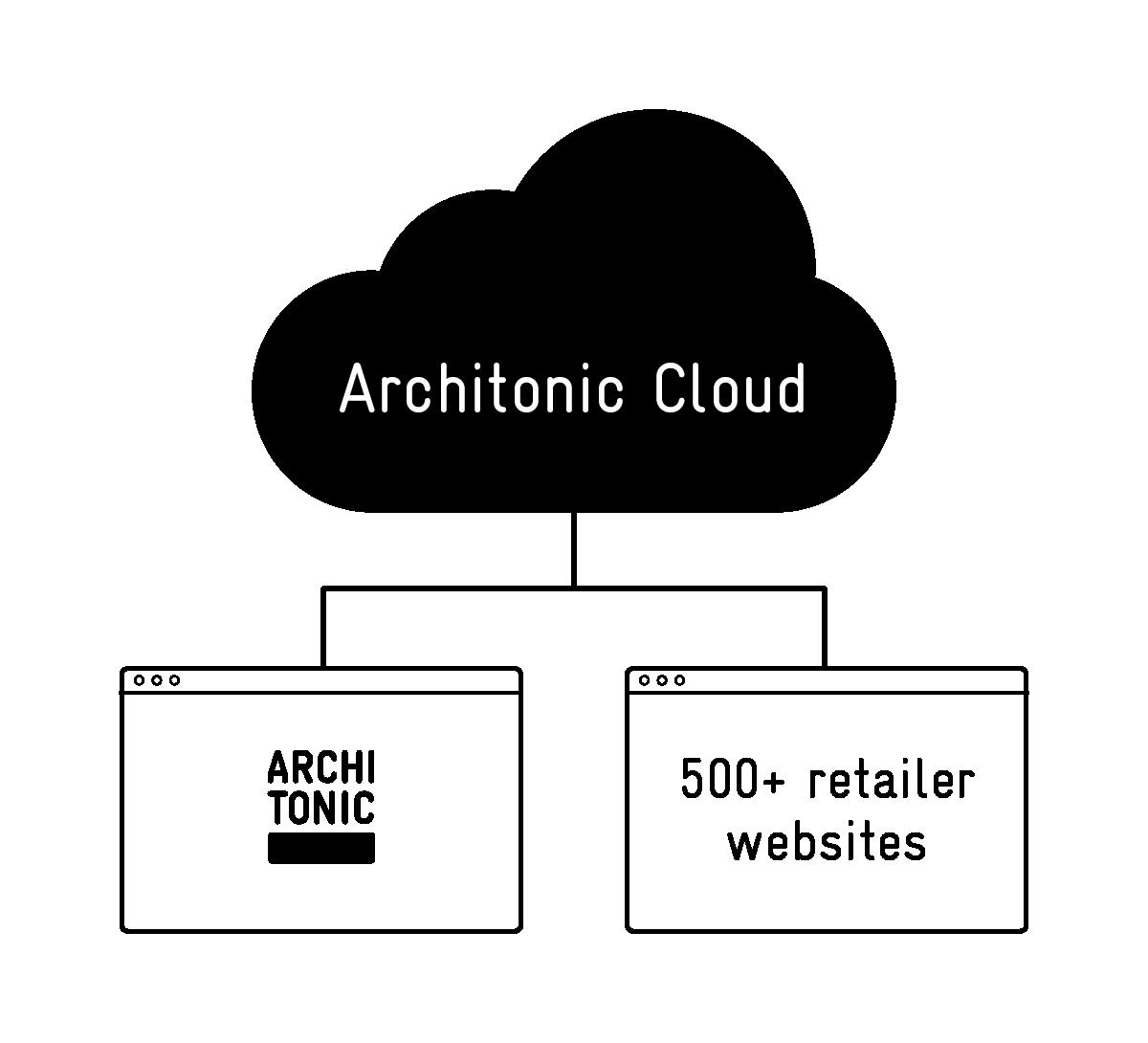 retailer-websites_architonic-cloud.png