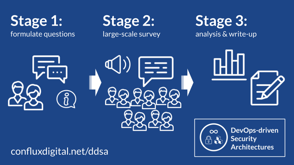 Overview of the research process. Stage 1: formulate questions; Stage 2: large-scale survey; Stage 3: analysis & write-up