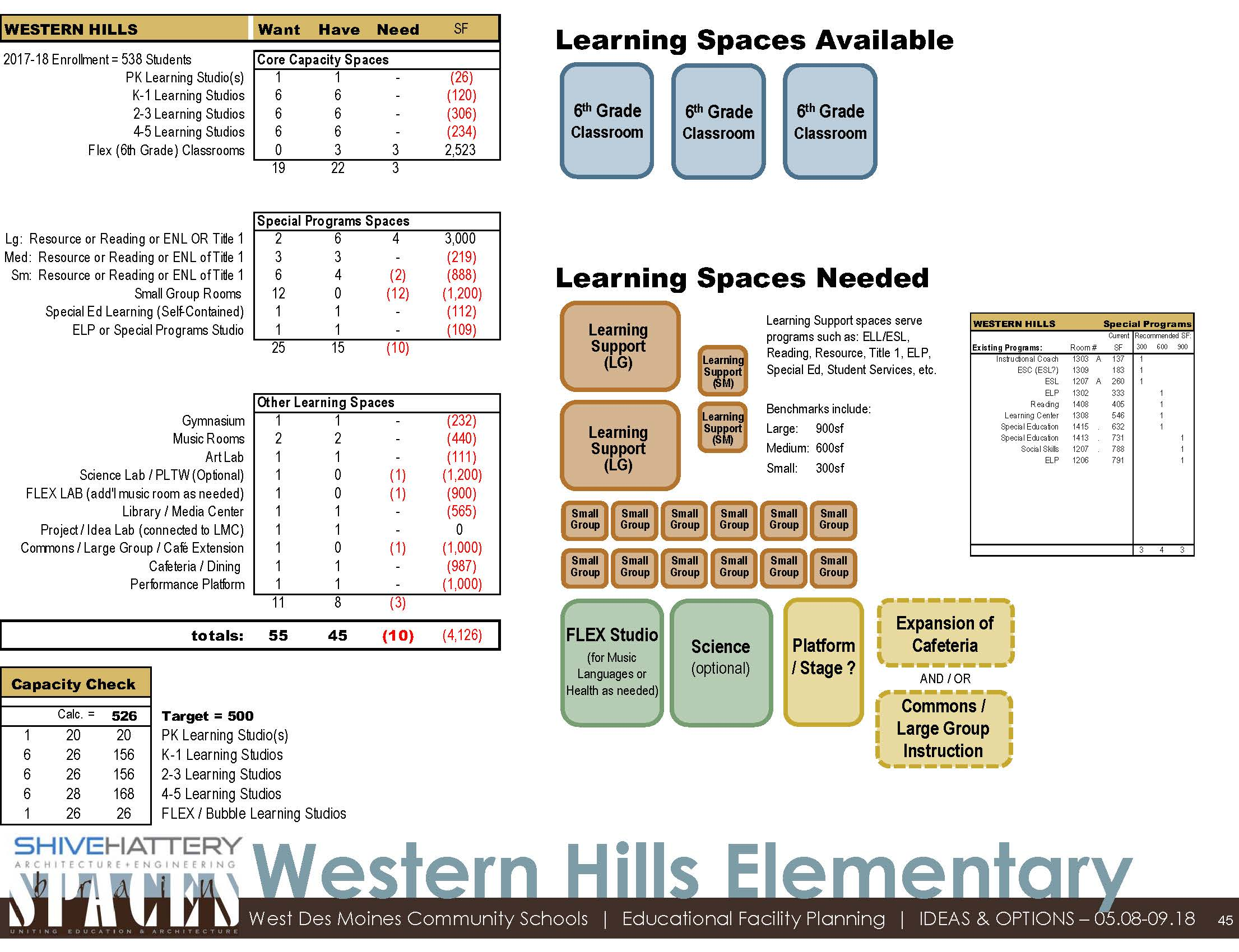 Fit Analysis  This graphic details the available space within the building once sixth-grade moves to middle school. That space is compared to the space desired based with the addition of a PK classroom and other specific needs at Western Hills.   Click on the graphic to view full image.   Learn more about a  fit analysis .