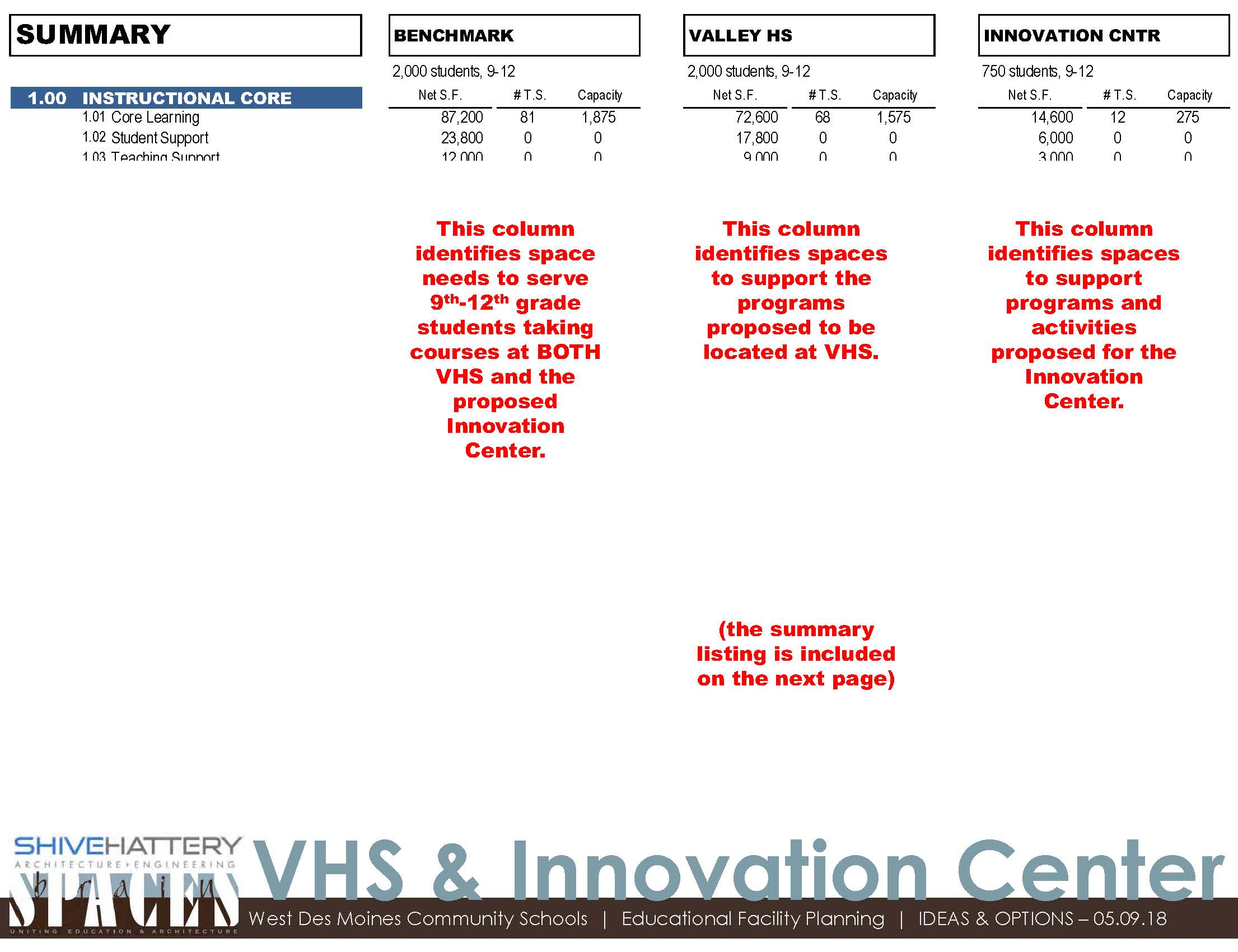 Instructional Core Benchmarks  This graphic indicates square footage needs to support programs and activities at both Valley and the Innovation Center.   Click on the graphic to view full image.