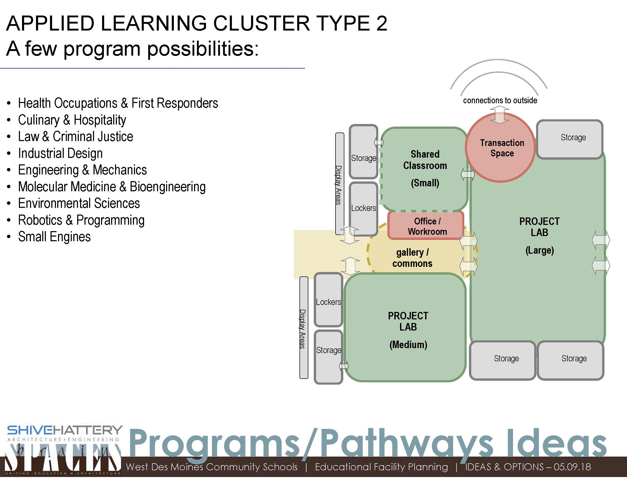 Applied Learning Cluster type 2  This graphic indicates program options that would require a combination of small to large spaces. Flexibility in adjusting the size of each space would allow for the greatest number of configurations based on programs offered.   Click on the graphic to view full image.