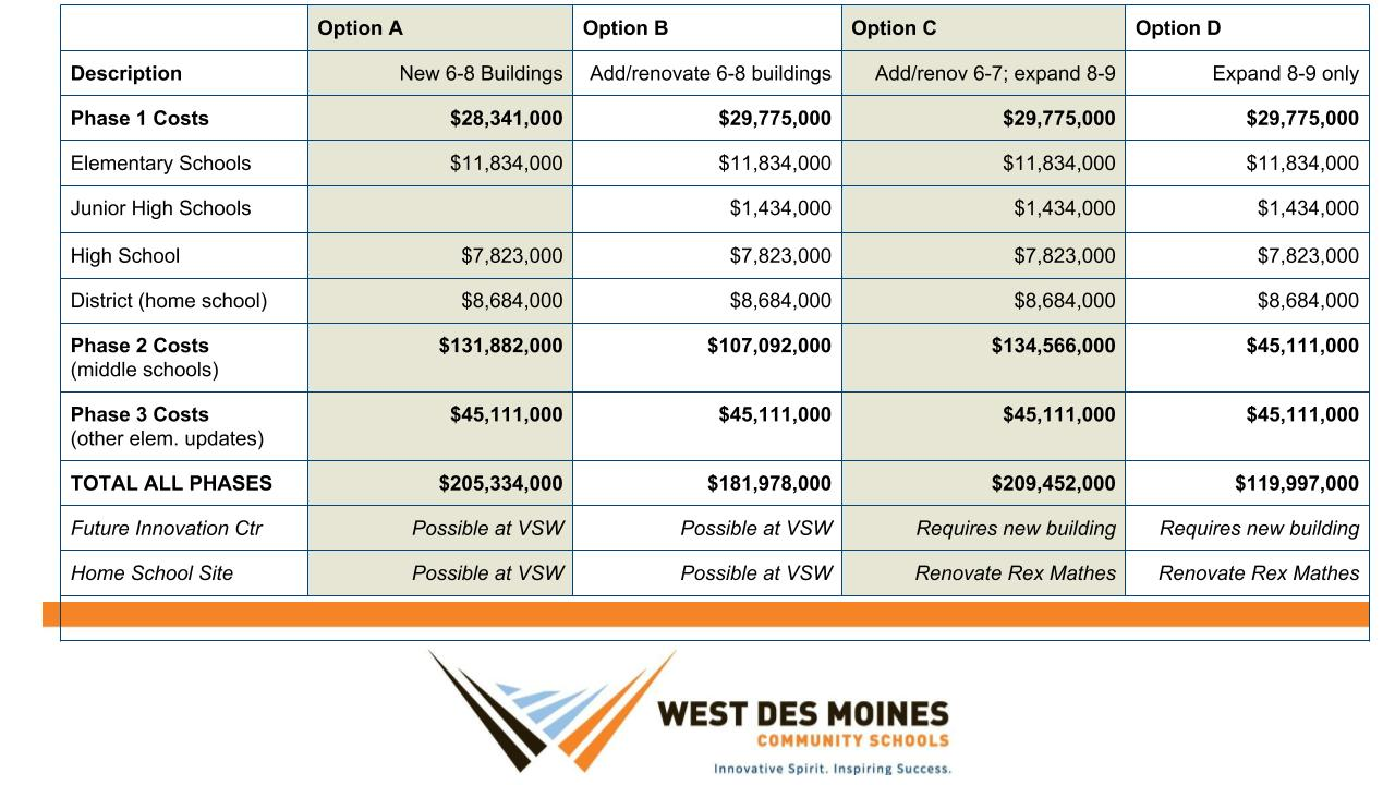 Descriptions of each phase along with corresponding options and costs.