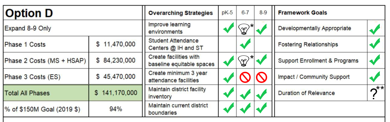 * The lightbulb icon indicates work to improve furniture, lighting, common area usage, and other aesthetic changes that will enhance learning environments and help to provide equitable spaces for grades 6-7.  ** The question mark icon indicates the move in this direction prohibits conversation of a 9-12 building for the foreseeable future.