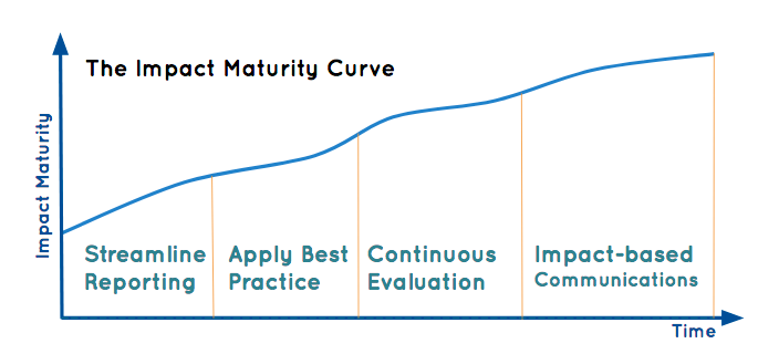 impact maturity curve basic makerble.png