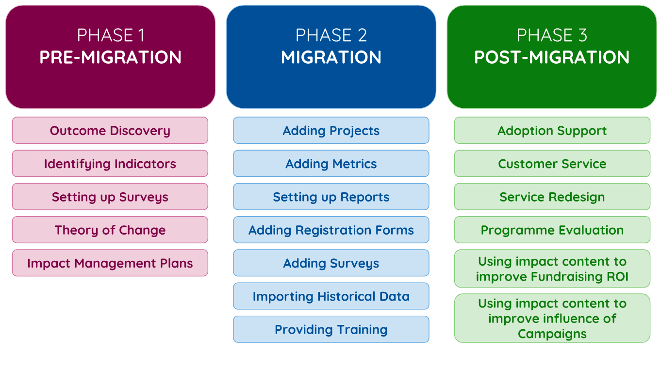 Getting Started Phases Makerble.png