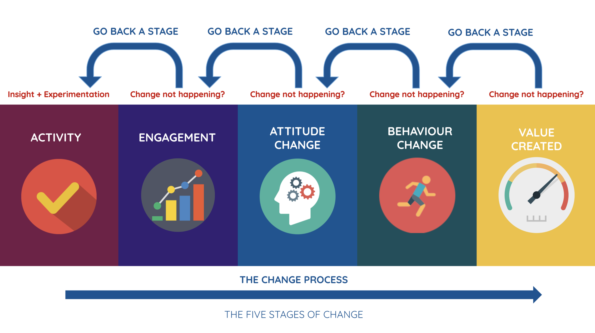 Change Process Diagnostic.png