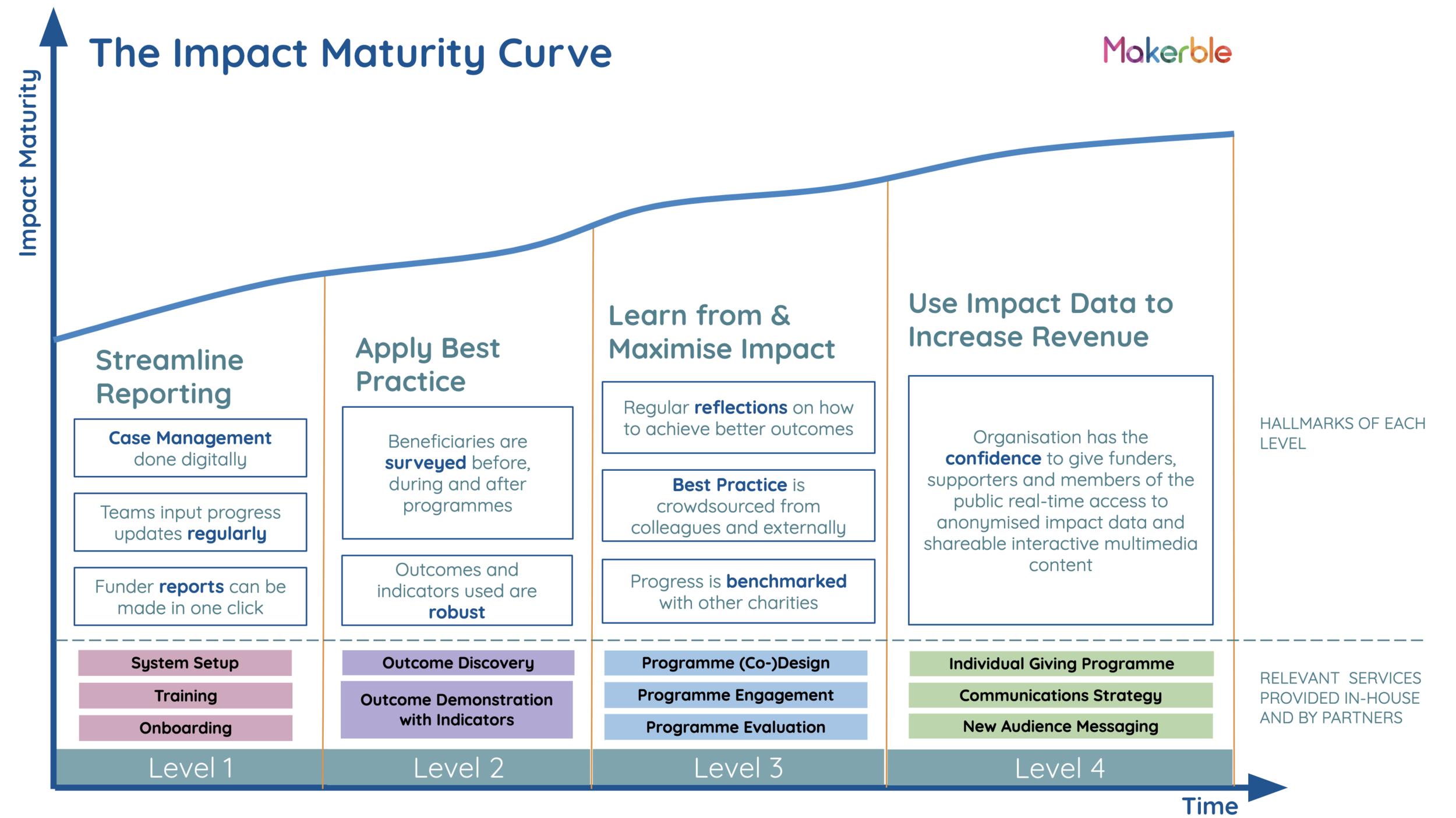 Impact Maturity Curve 2019.png