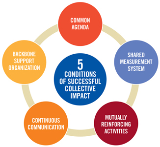 5-Conditions-of-Collective-Impactsm.jpg