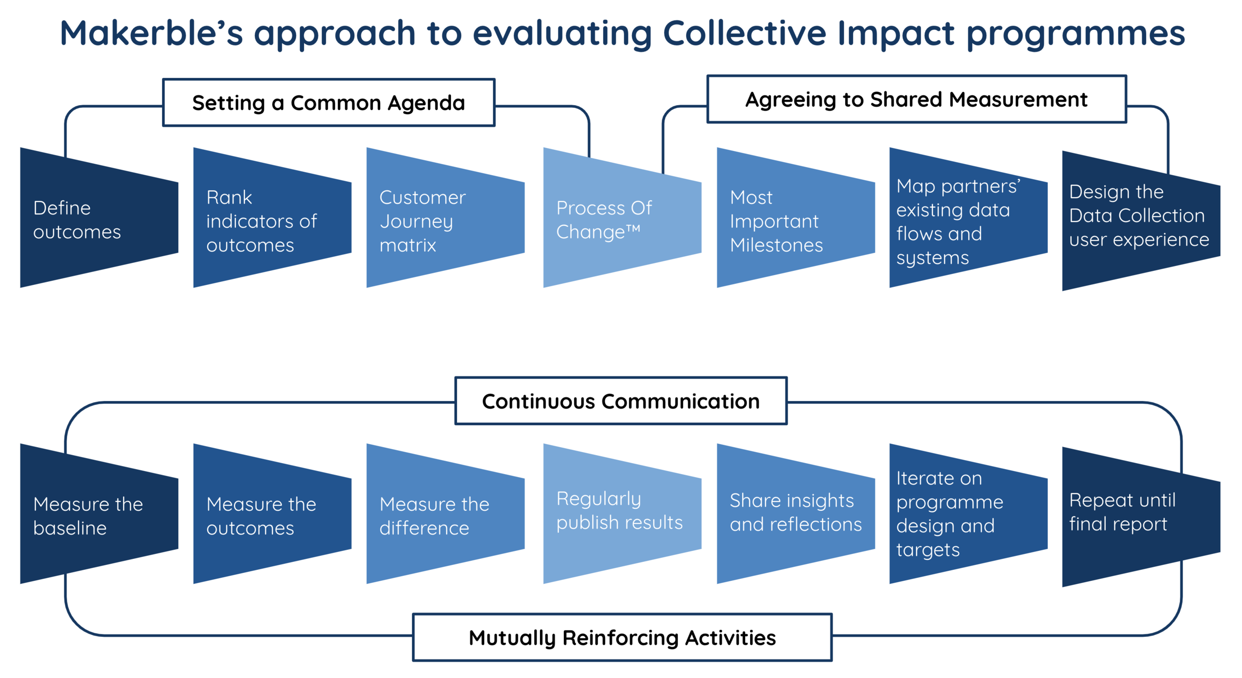 Evaluating collective impact.png