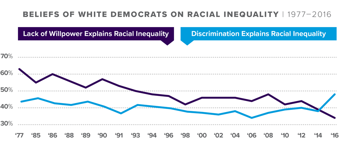 JD_ReportCharts_S1_RacialInequality_1200x500.png