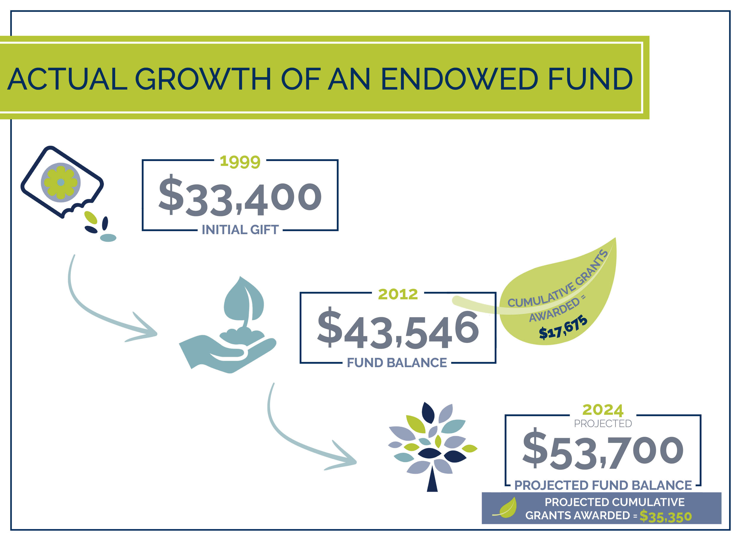 power of endowed fund graphic for website- m fund - main page.jpg