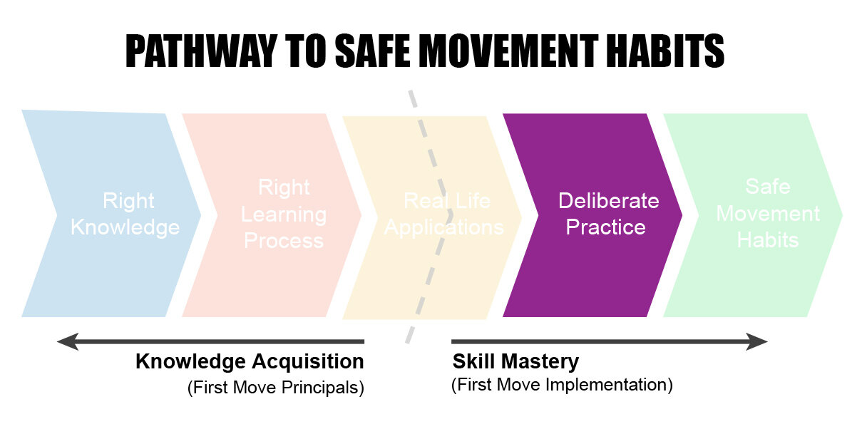 Safe Movement Pathway V3.jpg