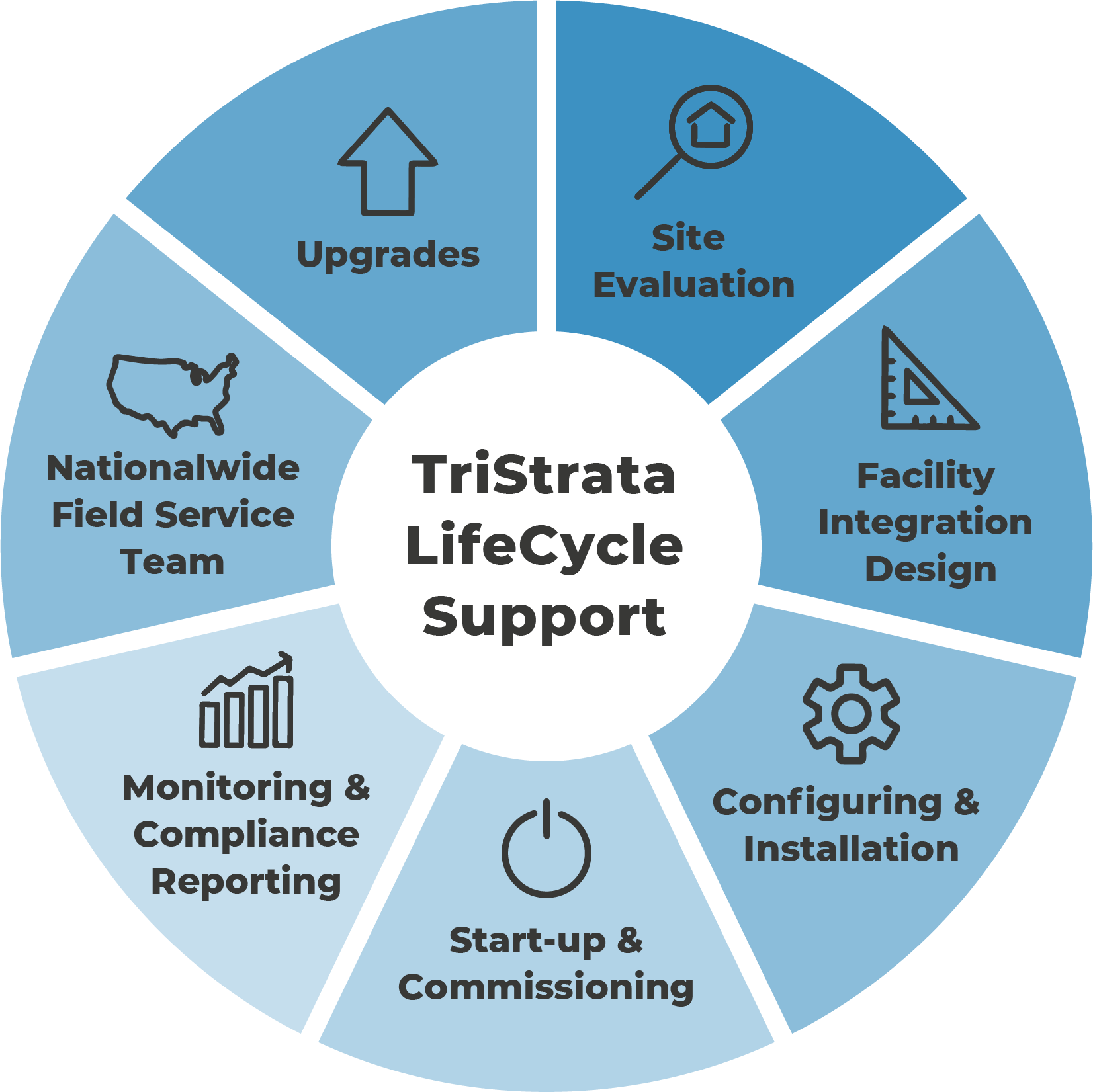 TS LifeCycle Graphic Opt1.png