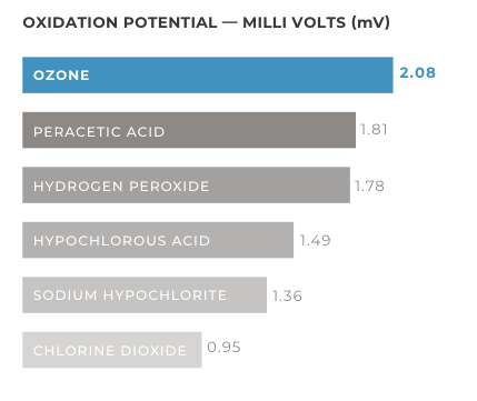 Ozone_Oxidation_potential_for_food_safety.png