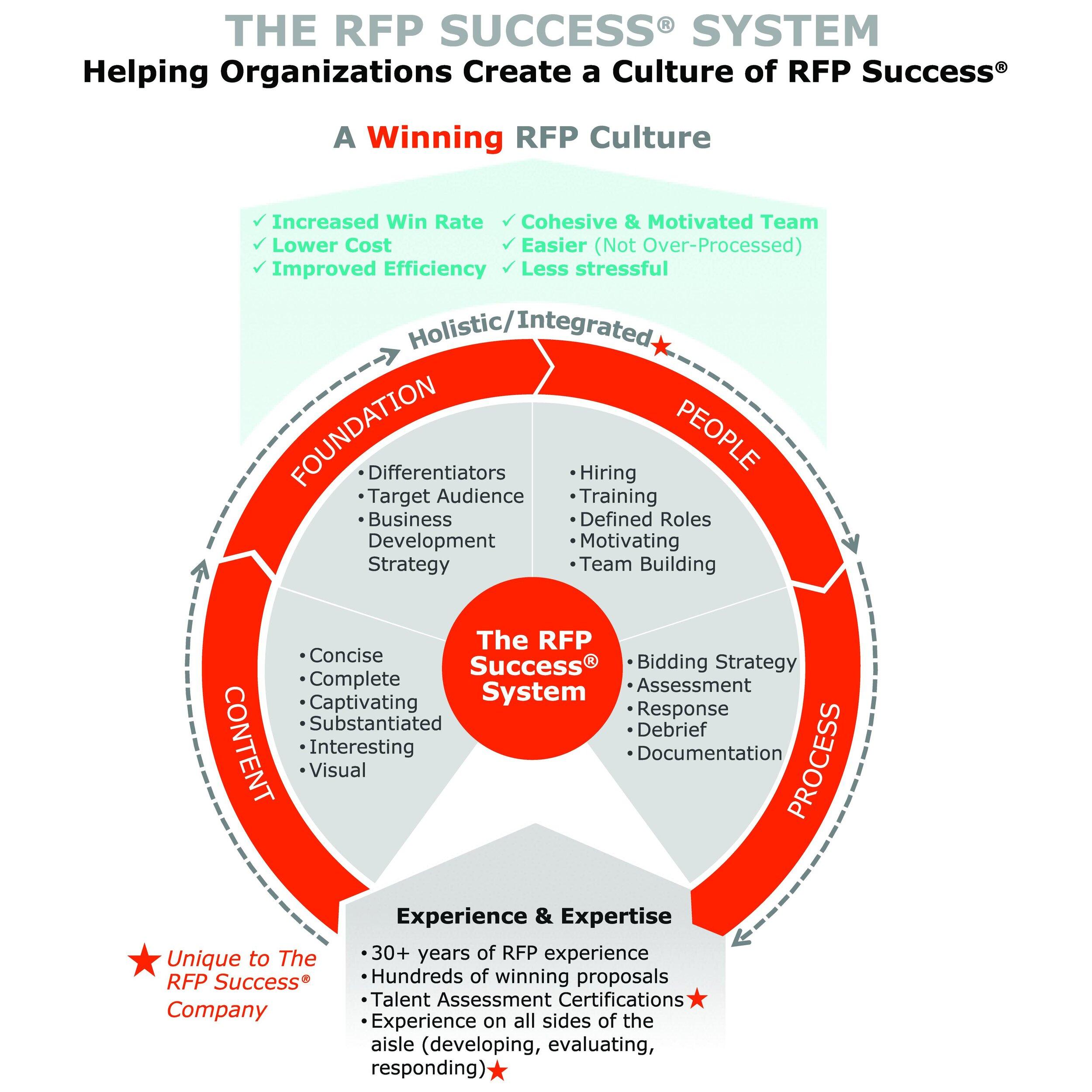 The RFP Success Sytem.jpg